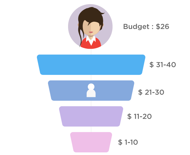 Automate leads' movement in funnel