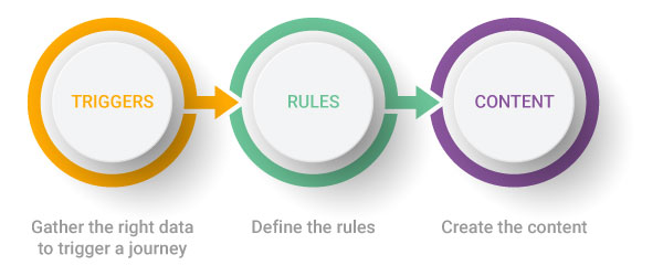 triggers, rules and content