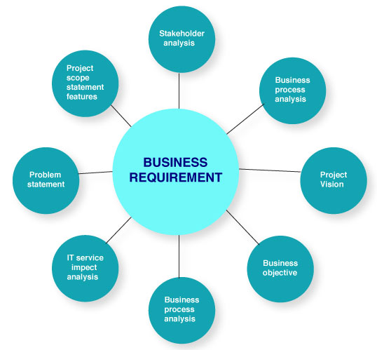 Set up business requirements